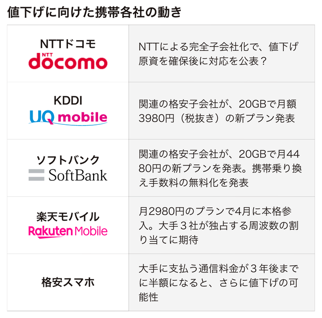 携帯料金 値下げ 政府 デキレース ソフトバンク KDDIに関連した画像-03