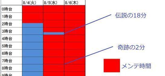 FGO 課金島 スマホゲーに関連した画像-01