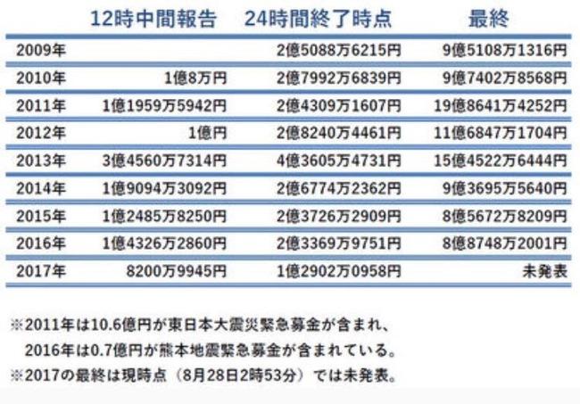 24時間テレビ 日本テレビ 視聴率 募金額に関連した画像-04