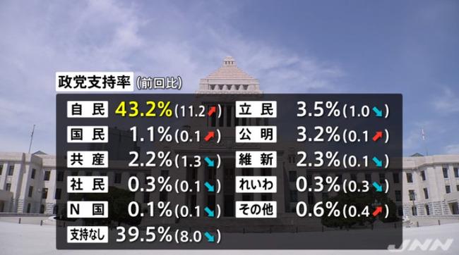 安倍内閣 支持率 世論調査に関連した画像-08