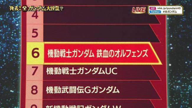 NHK 全ガンダム大投票 オルガ 鉄血のオルフェンズ キャラランキング 1位に関連した画像-03