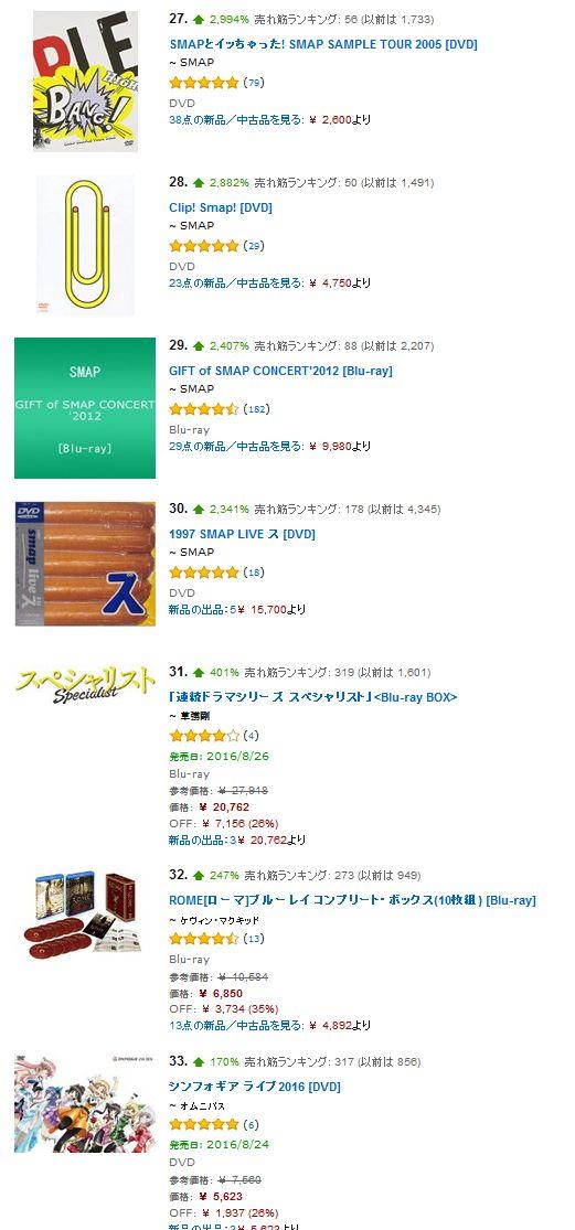 SMAP 解散 DVD 爆売れ 古畑任三郎 シュート Amazon ランキングに関連した画像-06
