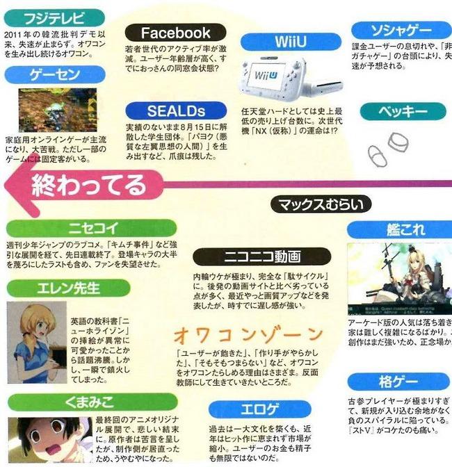 雑誌 オワコン 分布図 ニセコイ ゲーセン フェイスブック 艦これ WiiU フェイスブックに関連した画像-05