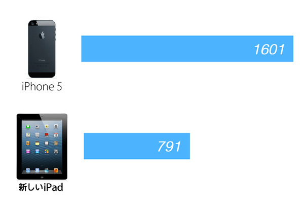 first_iphone5_benchmark_result_0