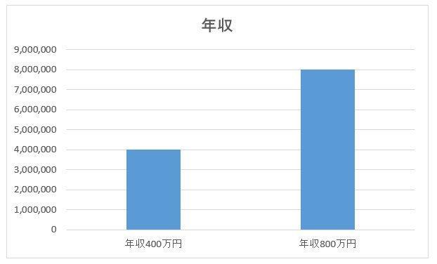 マイナビ グラフ 社員 採用コンサルタント こうちゃ@就活のミカタch 年収に関連した画像-04