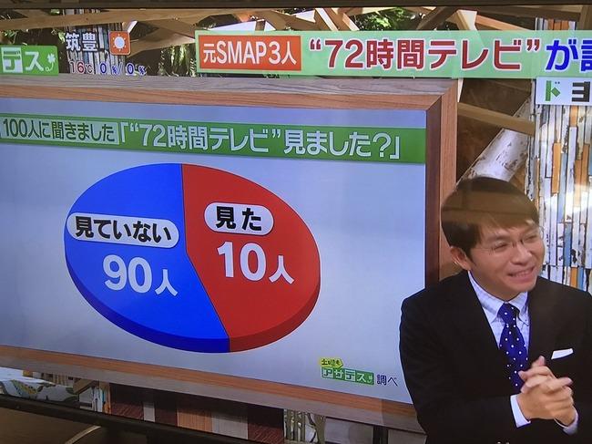 円グラフ捏造に関連した画像-02