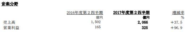 ソニー 決算 PS4 FGO 営業利益 売上高に関連した画像-10