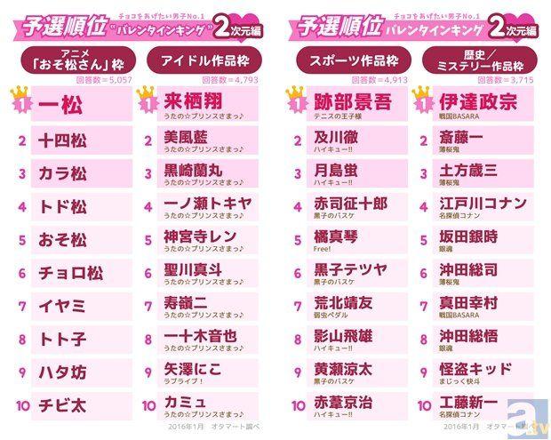 バレンタイン チョコレート アニメ キャラクター ランキング ラブライブ! 矢澤にこ おそ松さんに関連した画像-03