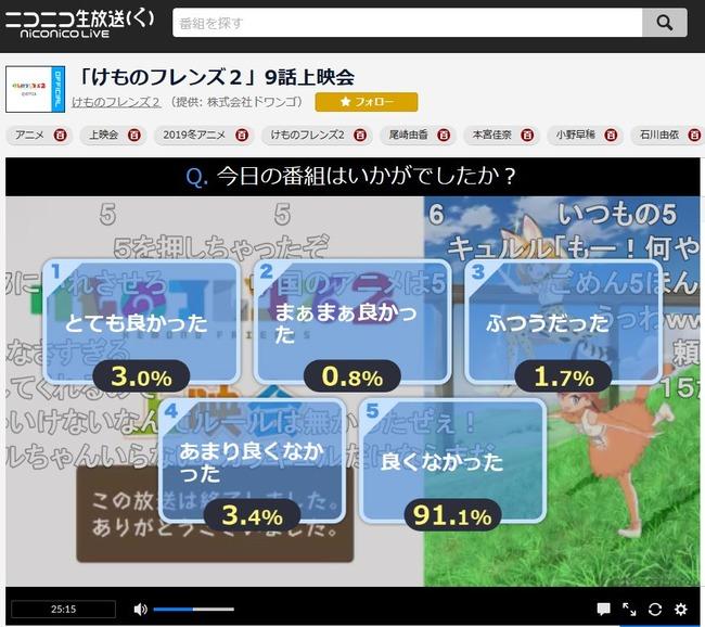 けものフレンズ アンケート ワースト 2位に関連した画像-03