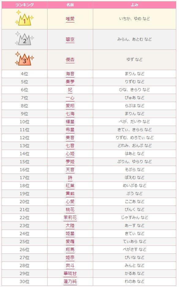 キラキラネーム DQNネーム 唯愛 碧空 優杏に関連した画像-02