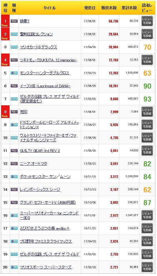 初週売上 鉄拳7 聖剣伝説コレクション 死印に関連した画像-03