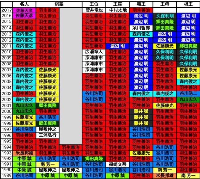 羽生善治 将棋 資料 タイトル 名人に関連した画像-02