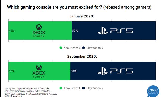 PS5 XboxSX アンケートに関連した画像-03