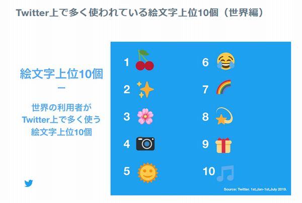 ツイッター 絵文字 使用 ランキング キラキラ ピース 泣き笑いに関連した画像-04