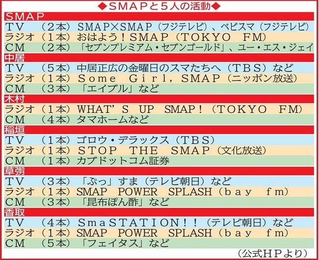 スマップ SMAP 解散 スマップスマップ スマスマ 終了 継続 関西テレビ フジテレビ 社長 記者会見に関連した画像-03