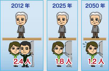 日本 総人口 減少 高齢化社会に関連した画像-01