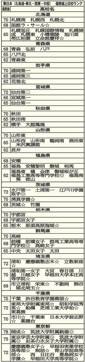 埼玉 県 高校 偏差 値 ランキング