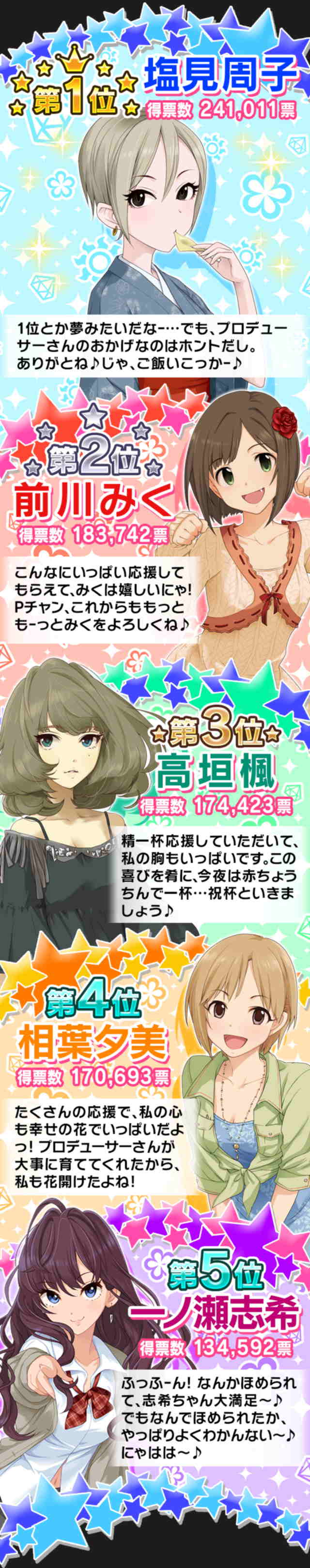 アイドルマスターシンデレラガールズ 総選挙に関連した画像-02