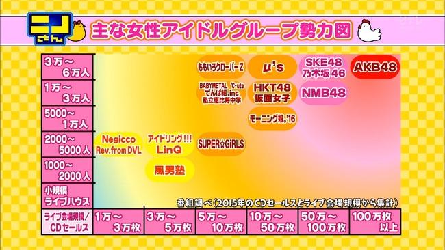 アイドルグループ ラブライブ! μ's AKB48 乃木坂46に関連した画像-02