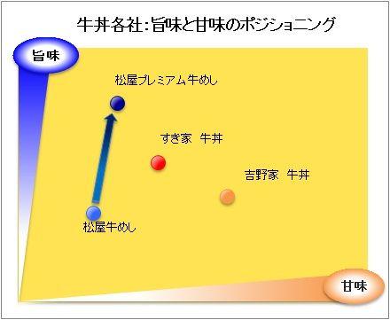 牛丼 松屋 すき家 吉野家に関連した画像-03