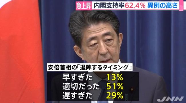 安倍内閣 支持率 世論調査に関連した画像-04