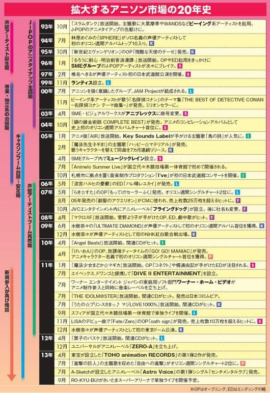 アニメソング アニソン 音楽チャート 席巻 業界地図に関連した画像-03