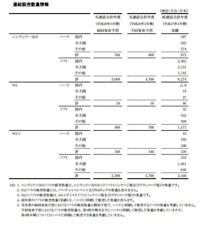 任天堂 3DS 下方修正に関連した画像-05