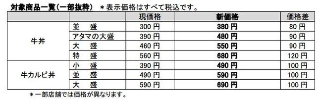 吉野家 牛丼 値上げに関連した画像-03