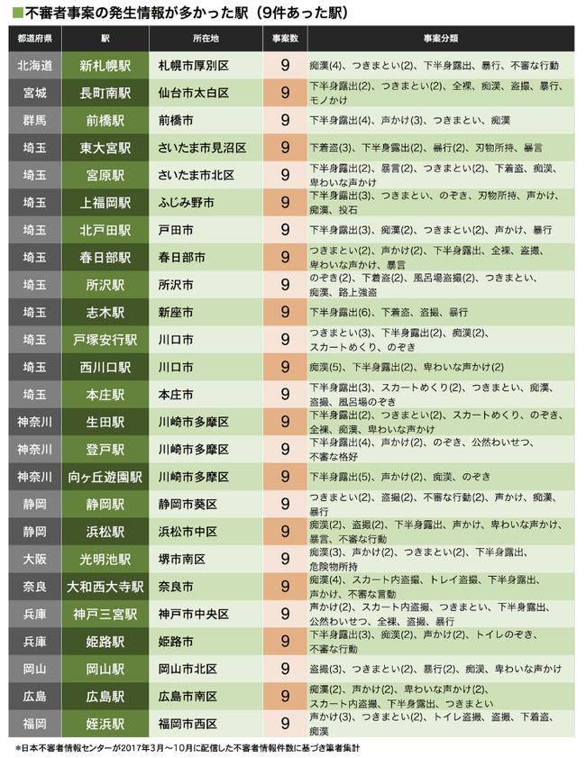 不審者出没駅 ランキング 埼玉県に関連した画像-04