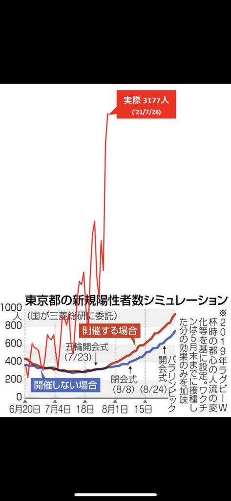 東京都 感染者数 予想 実際 3000人 グラフに関連した画像-02