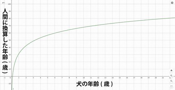 犬 年齢 換算 計算式 に関連した画像-03