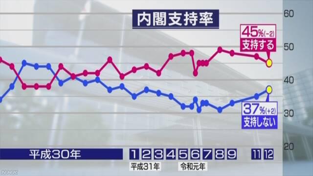 桜を見る会 国会 閉会 野党 安倍内閣 支持率に関連した画像-03
