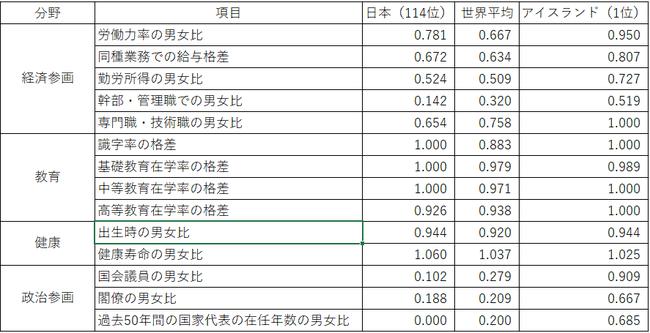 日本 男女平等 ランキング ジェンダーギャップ 114位 過去最低 政治家 教育に関連した画像-04