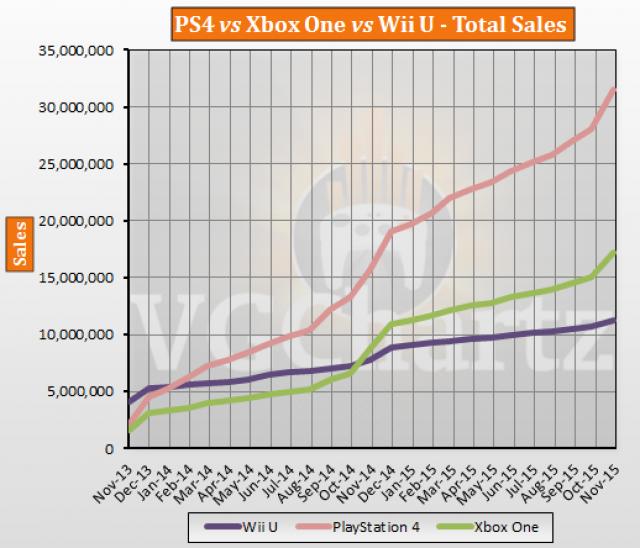 ゲハ戦争 売上 PS4 WiiU 海外に関連した画像-03