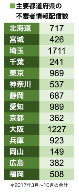 不審者出没駅 ランキング 埼玉県に関連した画像-03