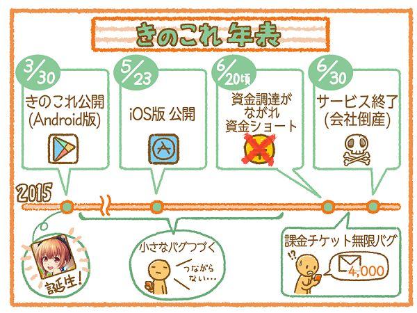 きのこれ きのこれR サービス終了 スマホ スマホゲーム 田村ゆかり 倒産に関連した画像-03