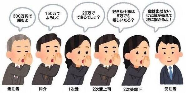 東京五輪 派遣会社 中抜きに関連した画像-03