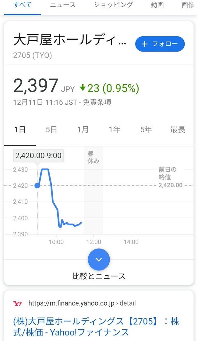 大戸屋 ガイアの夜明け ブラック企業 株価に関連した画像-12
