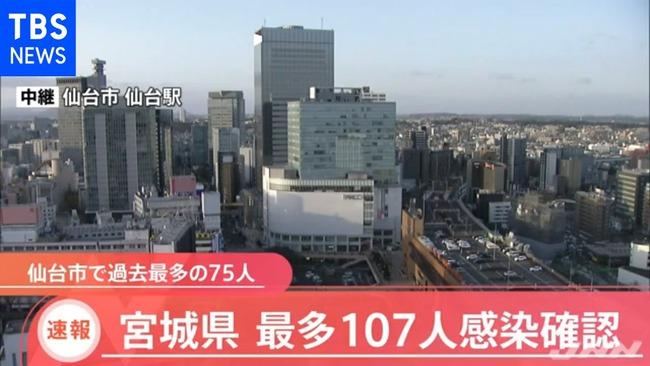 宮城県 仙台 GoToイート 新型コロナ 感染者 過去最多に関連した画像-01