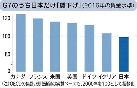 日本 世界 賃金 経済に関連した画像-03