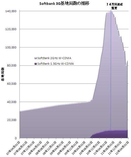 Softbank3G%E5%9F%BA%E5%9C%B0%E5%B1%80%E6%95%B0%E3%81%AE%E6%8E%A8%E7%A7%BB