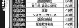 鬼滅の刃 キャラクター 人気投票 シスター・クローネ 約束のネバーランドに関連した画像-02