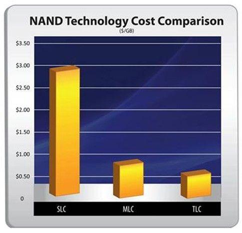 nand-technology-cost-comparison2