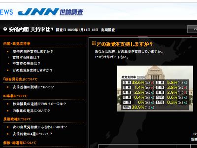 N国 N国党 立花孝志 支持率に関連した画像-02
