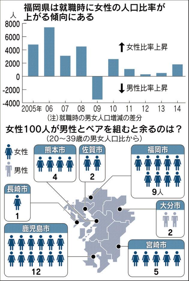 福岡県 男女比率に関連した画像-03