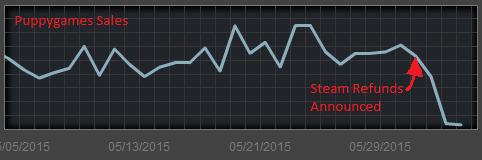Steam 返金制度 悪用に関連した画像-04