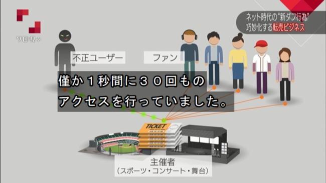 転売ヤー チケットキャンプ 転売屋 クロ現 クローズアップ現代+ NHKに関連した画像-15