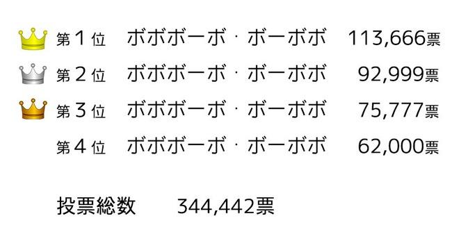 ボボボーボ・ボーボボ ボーボボ キャラクター 人気投票 結果発表 に関連した画像-02