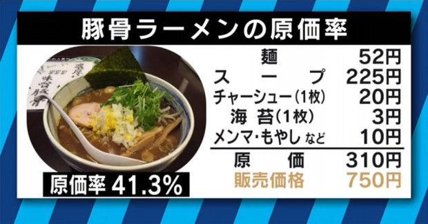 食べ物 原価率 わたあめに関連した画像-01