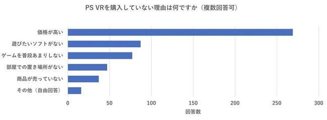 PS4 PSVR 調査 値段 価格 に関連した画像-04